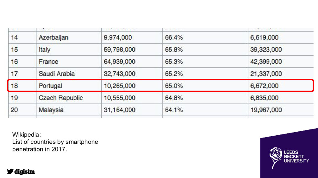 Wikipedia: List of countries by smartphone pene...