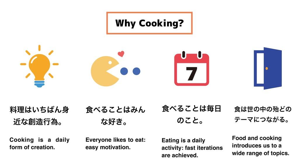 Why Cooking? ྉཧ͍ͪΜ ۙͳߦҝɻ ৯Δ͜ͱΈΜ ͳ͖ɻ ৯Δ...