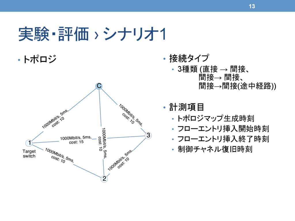 実験・評価 › シナリオ1 • トポロジ 13 • 接続タイプ • 3種類 (直接 ...