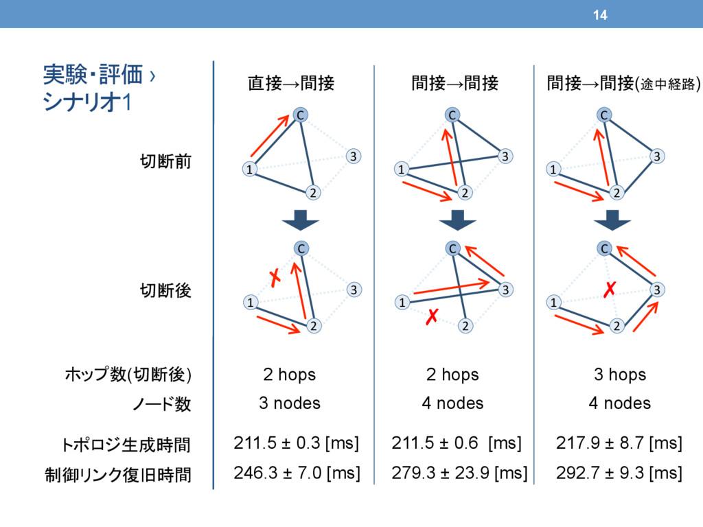 実験・評価 › シナリオ1 C 1 2 3 C 1 2 3 C 1 2...