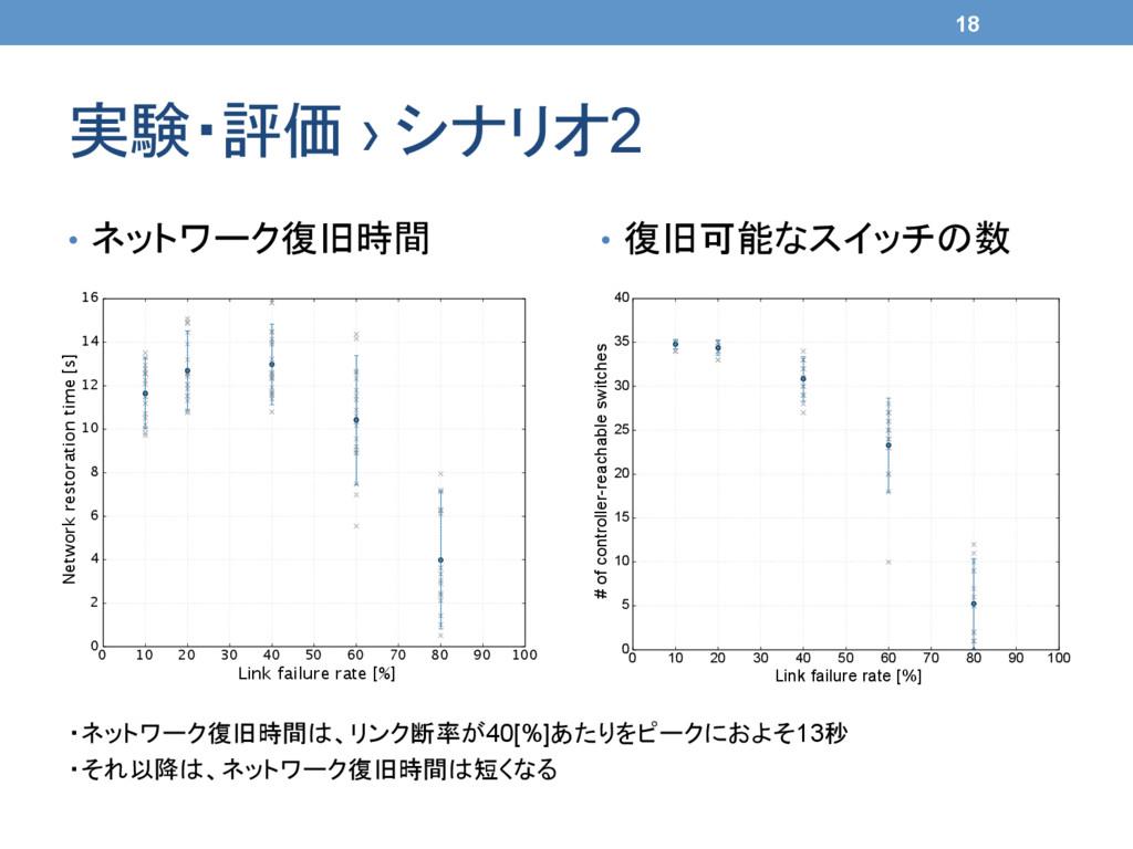 実験・評価 › シナリオ2 ・ネットワーク復旧時間は、リンク断率が40[%]あたりをピーク...