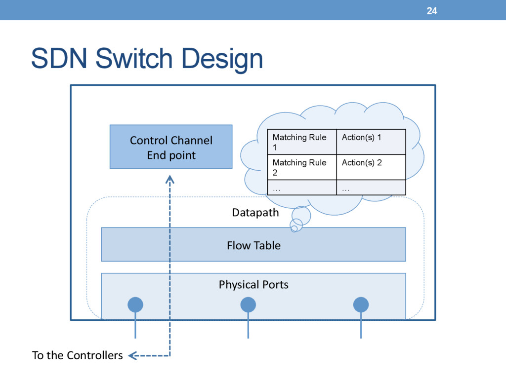 SDN Switch Design Physical Ports  Flow Tab...