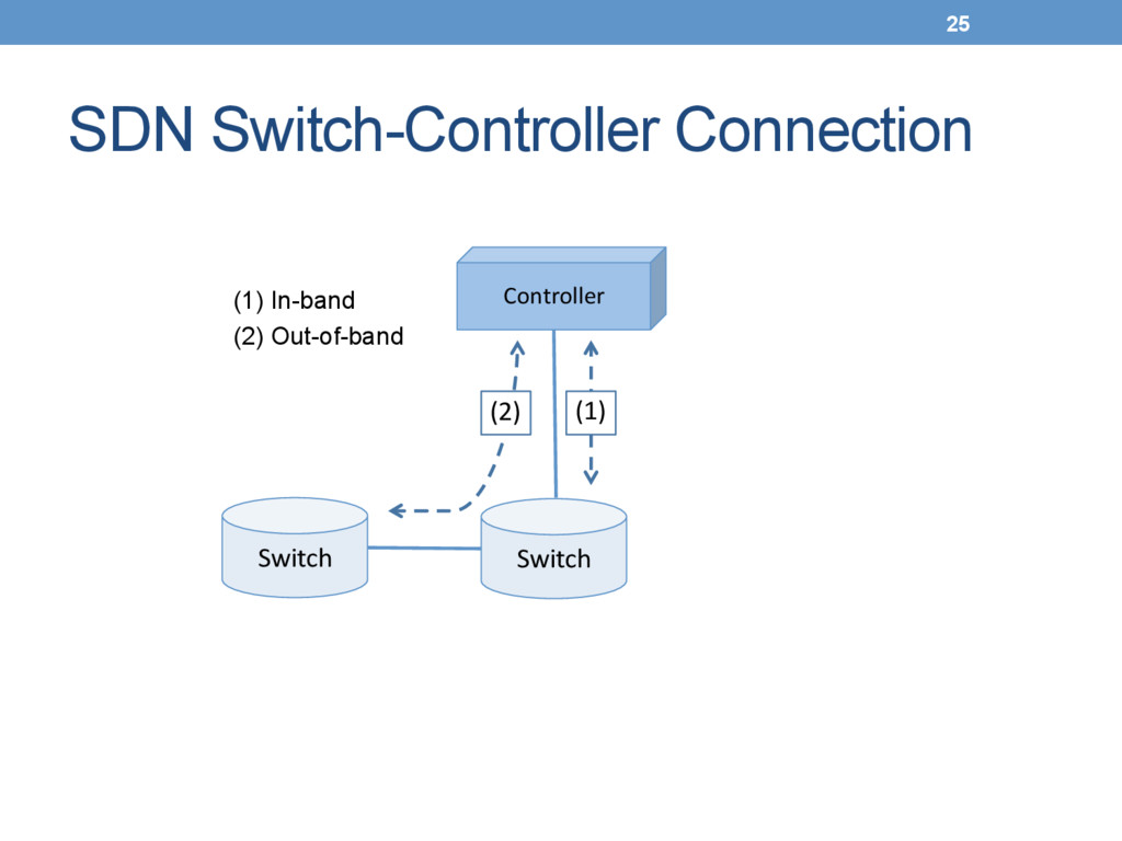 SDN Switch-Controller Connection (1) In-band ...