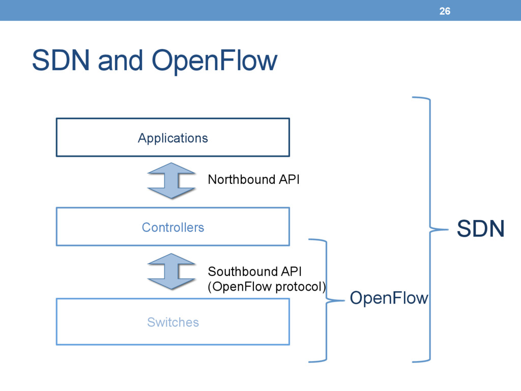SDN and OpenFlow 26 Switches Controllers ...