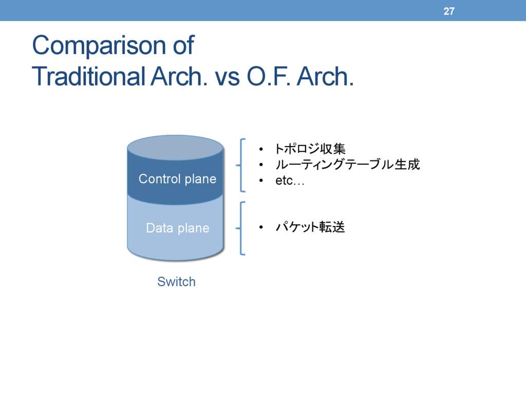 Comparison of Traditional Arch. vs O.F. Arch....