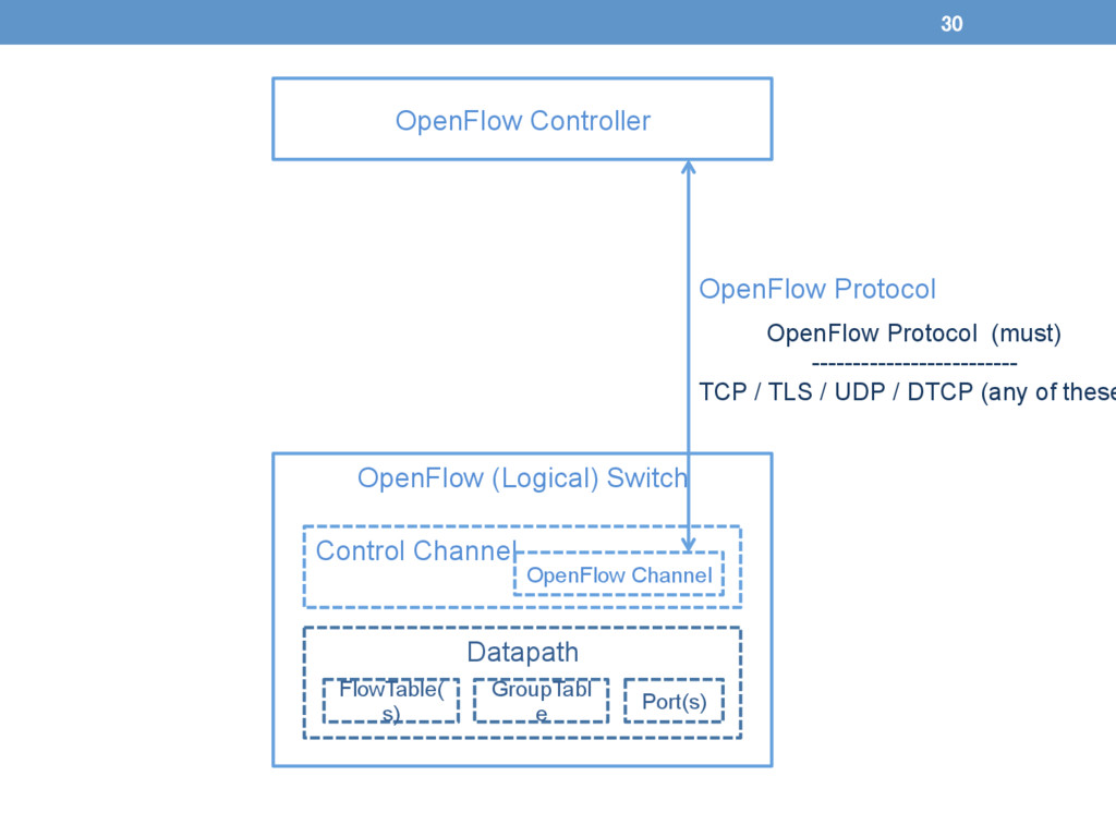 OpenFlow Controller OpenFlow (Logical) Switch...