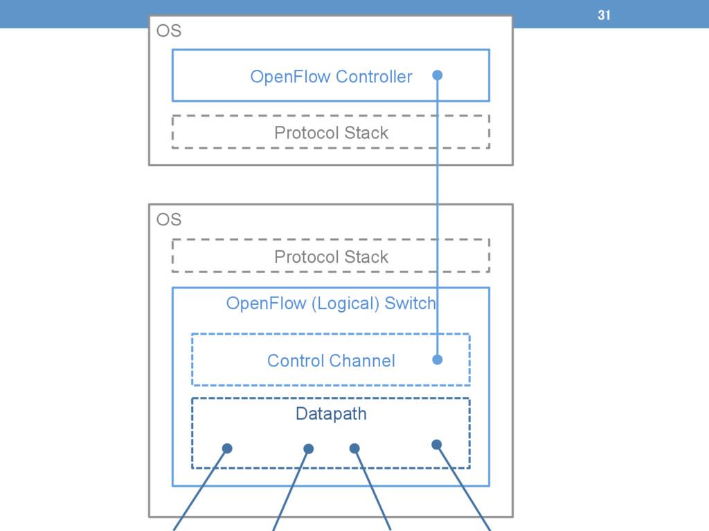 OS Protocol Stack OS Protocol Stack Ope...