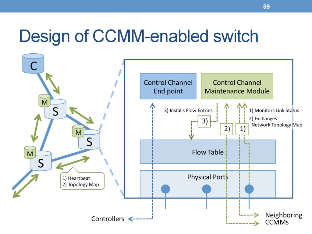 Design of CCMM-enabled switch Physical(Ports(...