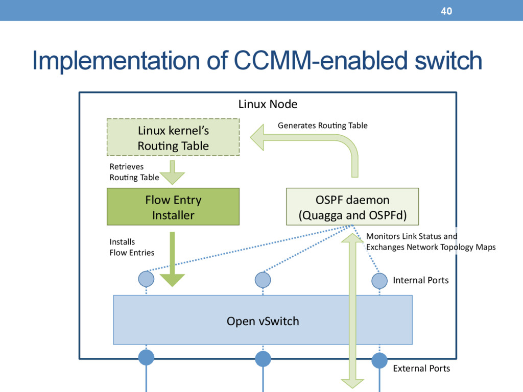 Implementation of CCMM-enabled switch Switch(...