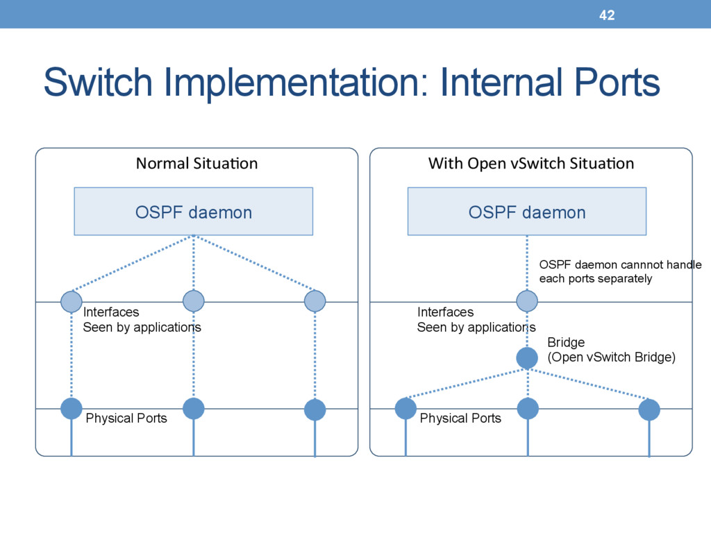 Switch Implementation: Internal Ports Normal ...
