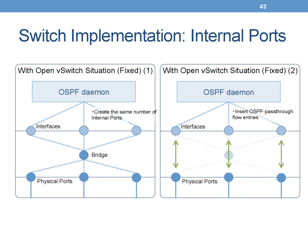 Switch Implementation: Internal Ports With Op...