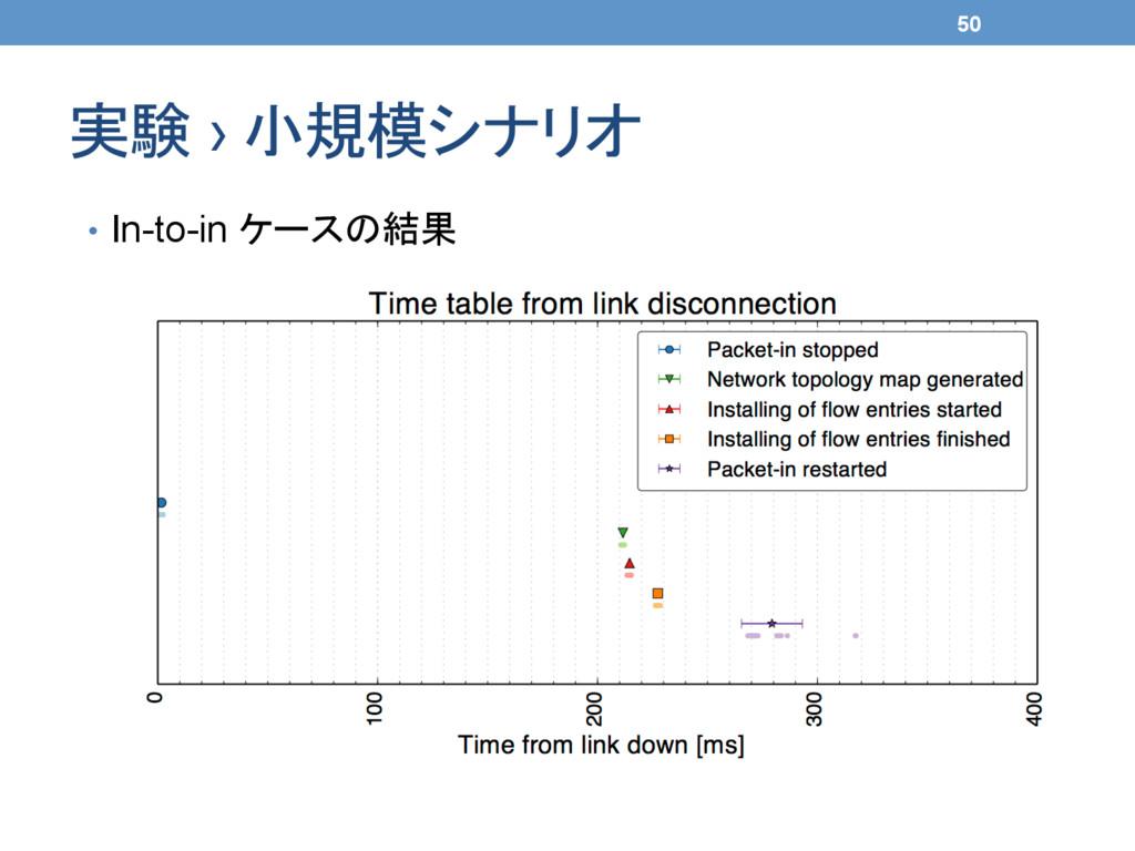 実験 › 小規模シナリオ 50 • In-to-in ケースの結果
