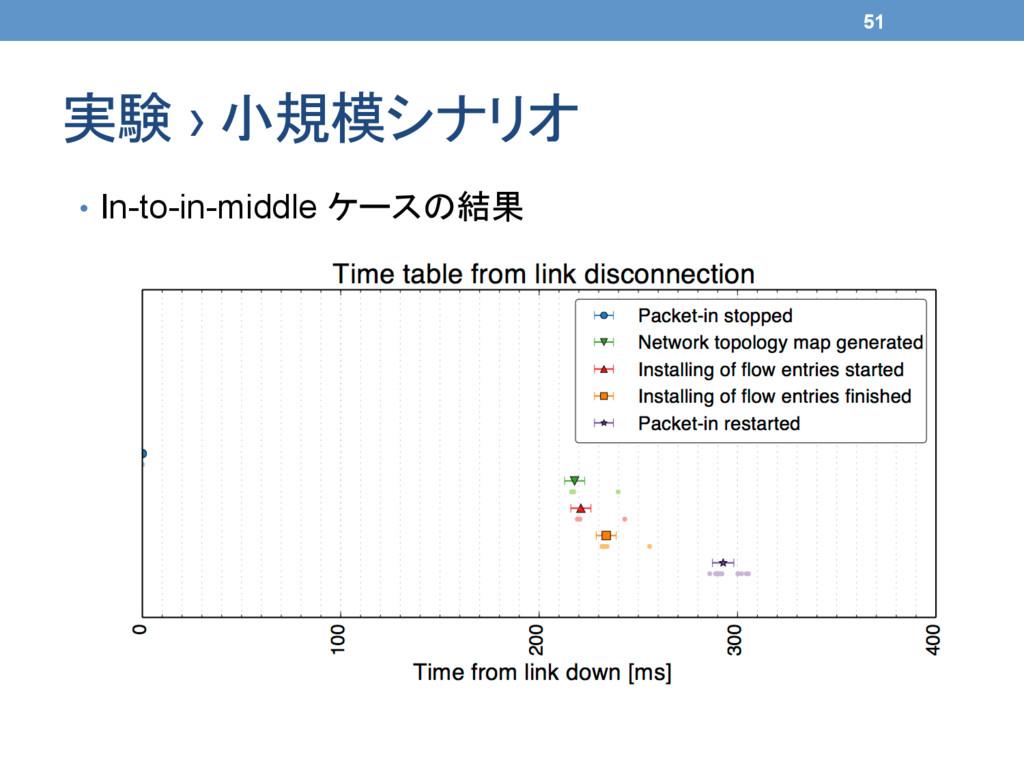 実験 › 小規模シナリオ 51 • In-to-in-middle ケースの結果