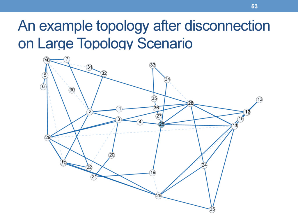 An example topology after disconnection on Larg...