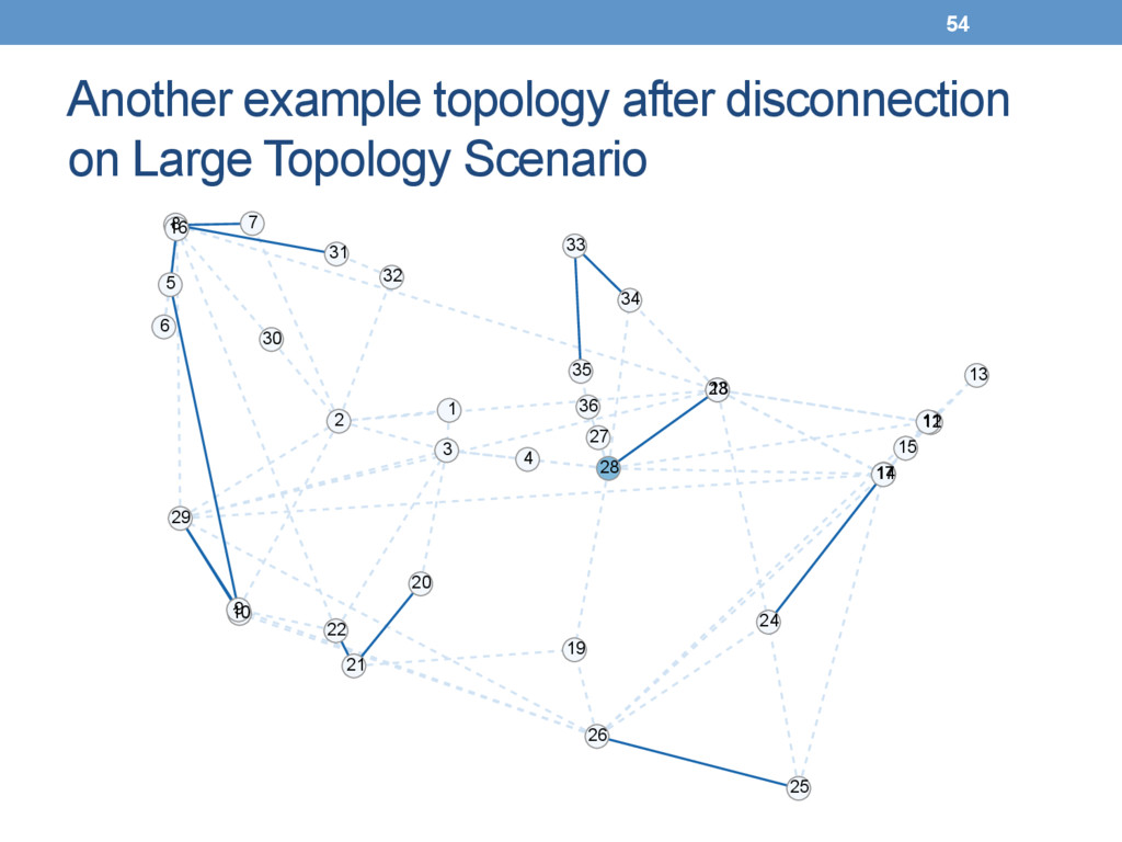 Another example topology after disconnection on...