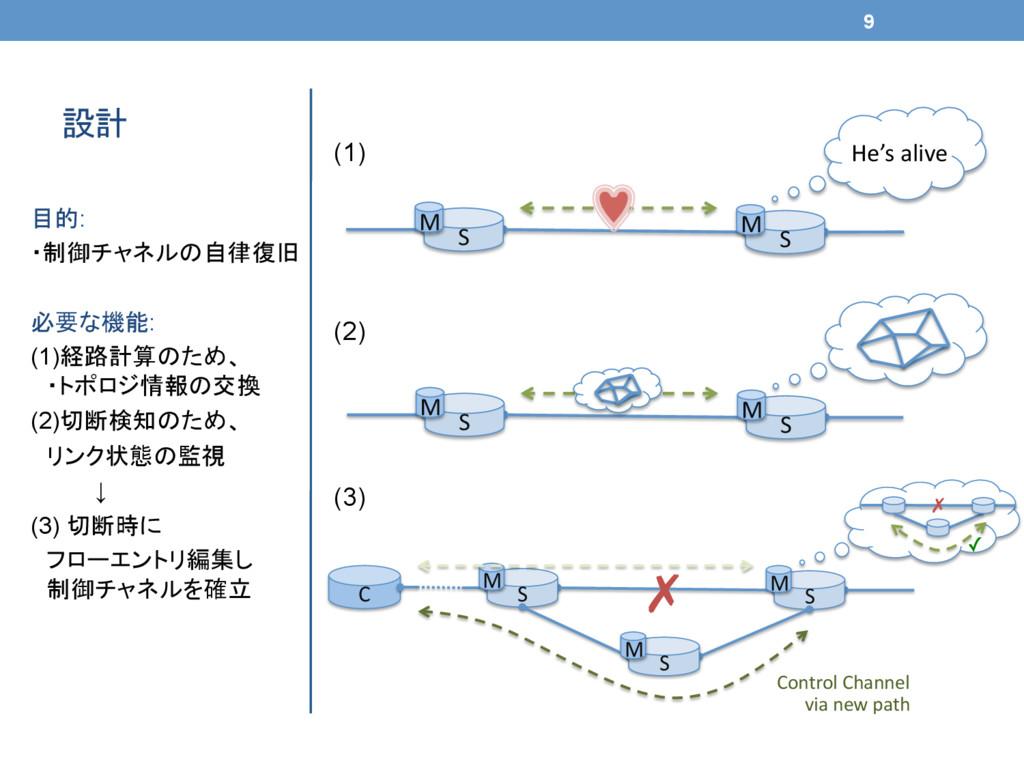 設計 目的: ・制御チャネルの自律復旧 必要な機能: (1)経路計算のため、  ・トポロジ...