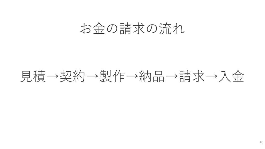 16 お金の請求の流れ 見積→契約→製作→納品→請求→入金