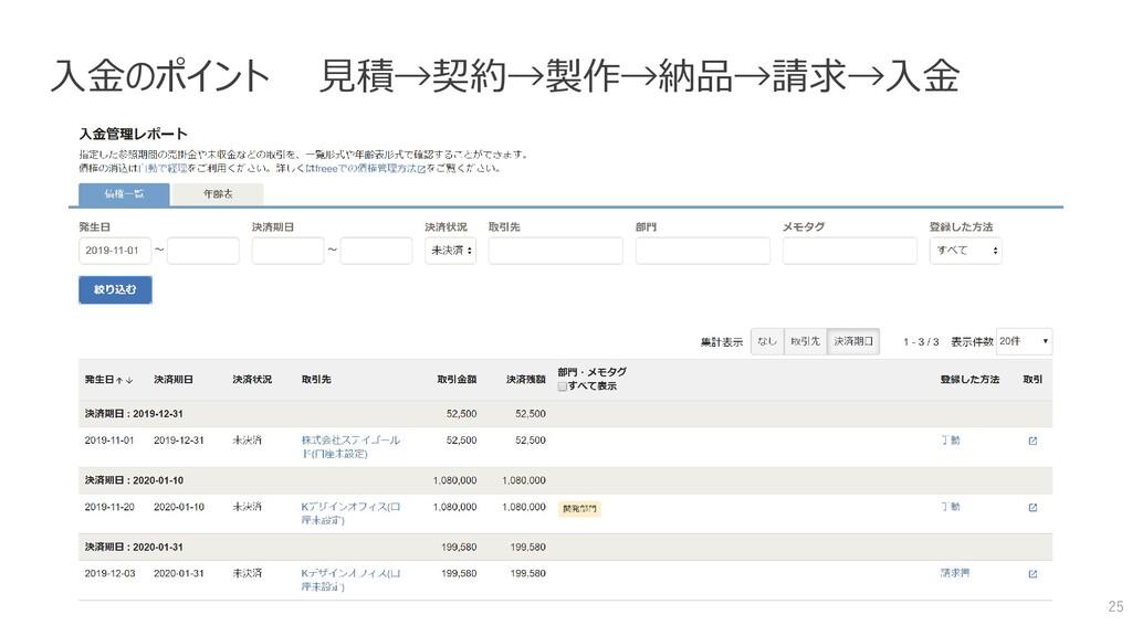 入金のポイント 見積→契約→製作→納品→請求→入金 25