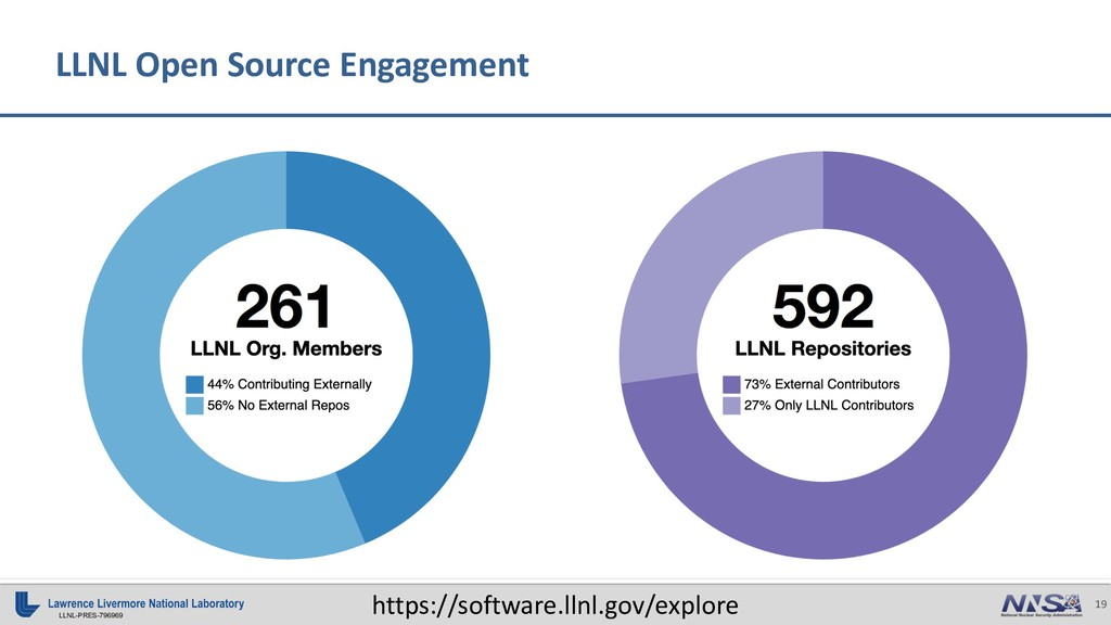 19 LLNL-PRES-796969 LLNL Open Source Engagement...