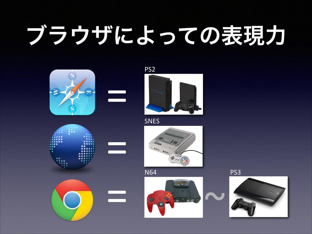 """ϒϥβʹΑͬͯͷදݱྗ ="""" ="""" ="""" ~"""" PS2"""" SNES"""" N64"""" PS3"""""""