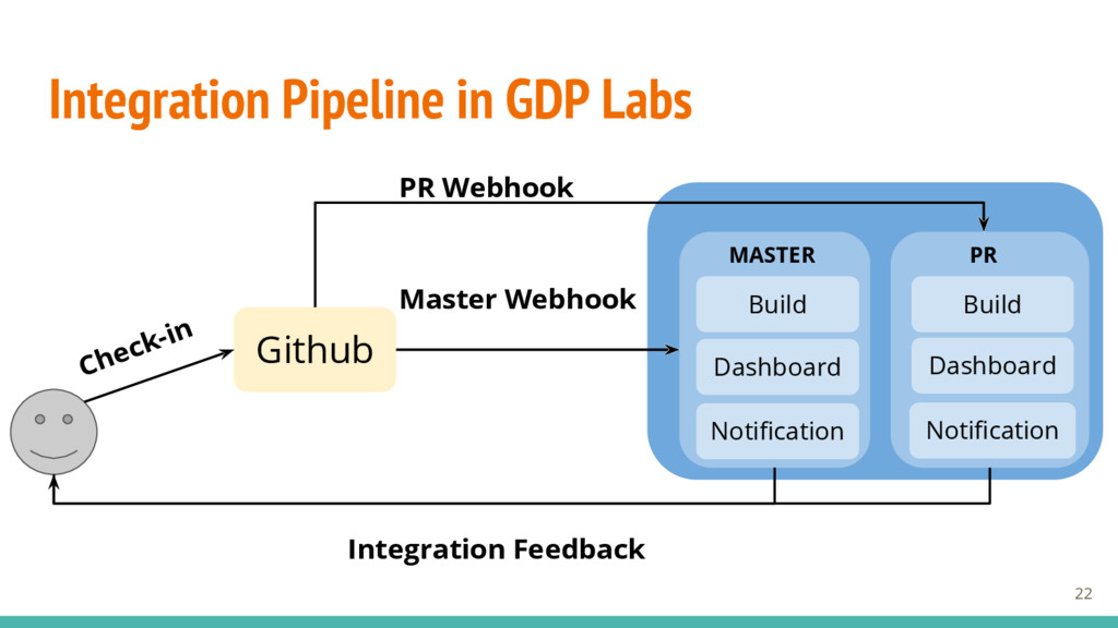 Integration Pipeline in GDP Labs 22 Github Buil...