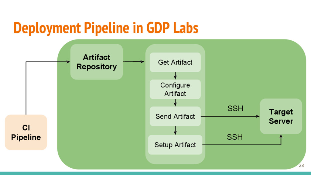Deployment Pipeline in GDP Labs 23 Artifact Rep...