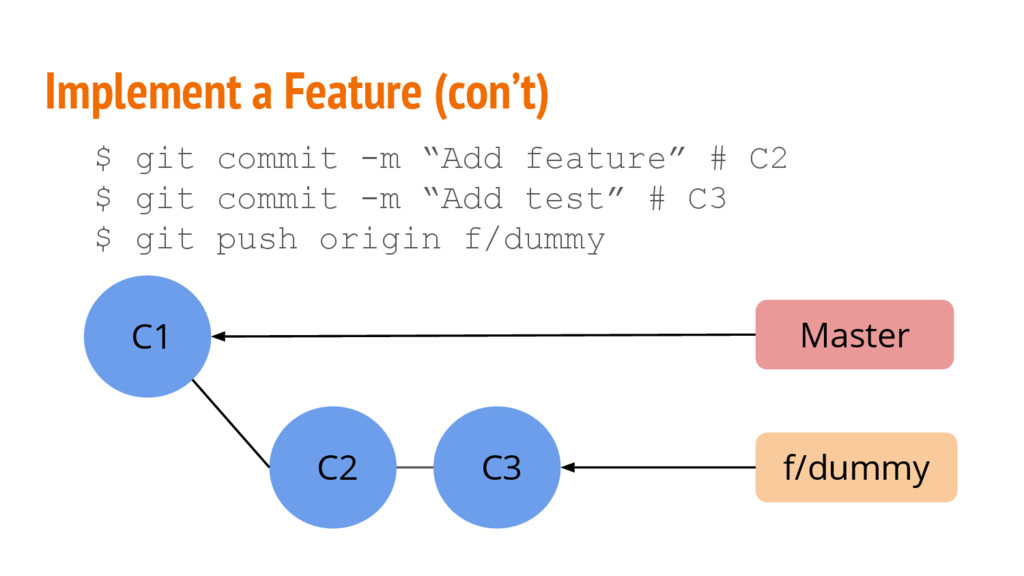 "Implement a Feature (con't) $ git commit -m ""Ad..."