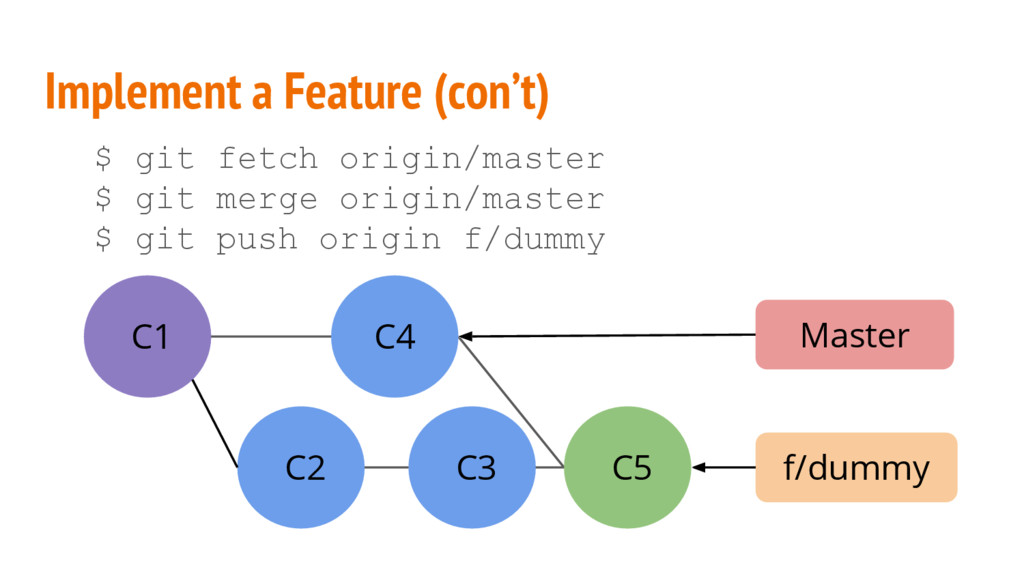 Implement a Feature (con't) $ git fetch origin/...