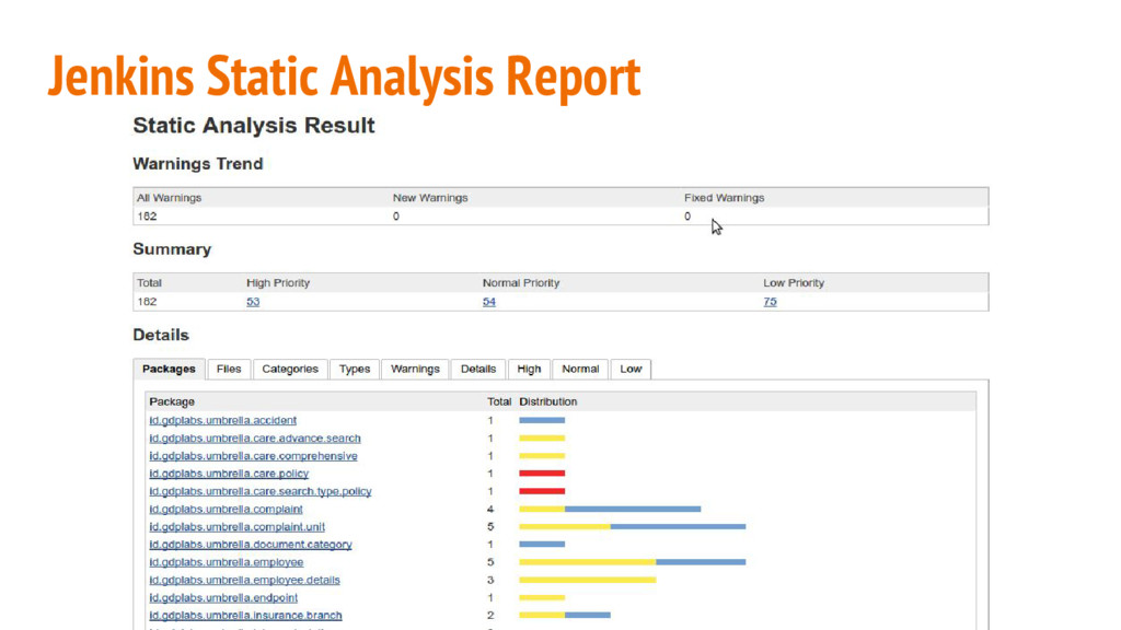 Jenkins Static Analysis Report