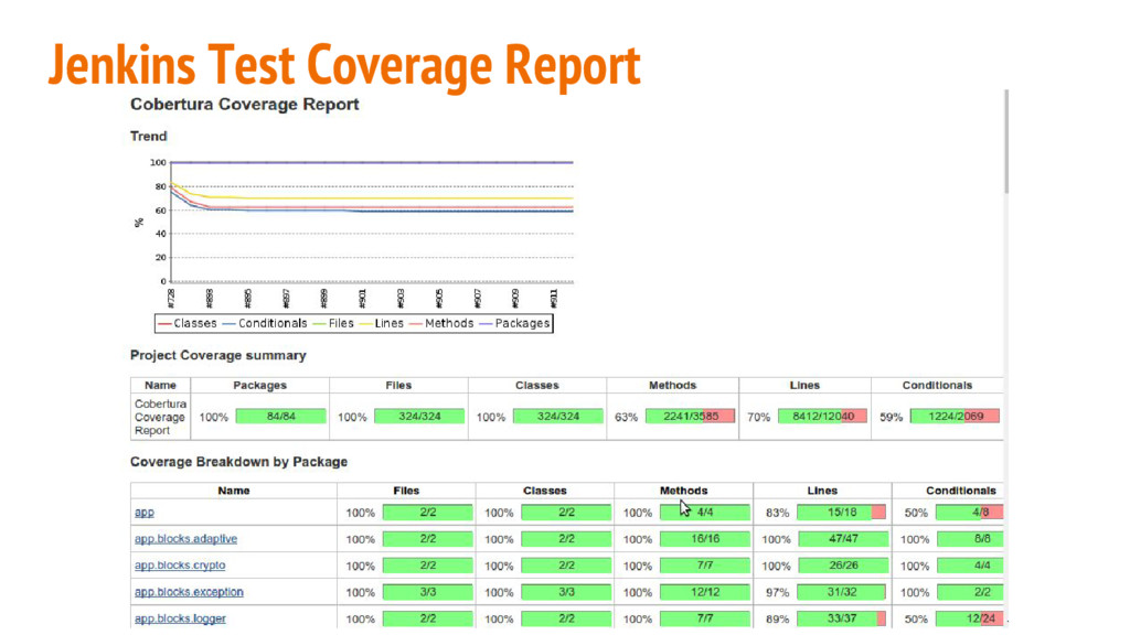 Jenkins Test Coverage Report