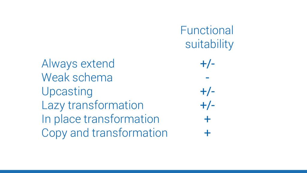 Always extend Weak schema Upcasting Lazy transf...