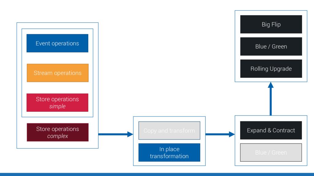 Event operations Stream operations Store operat...