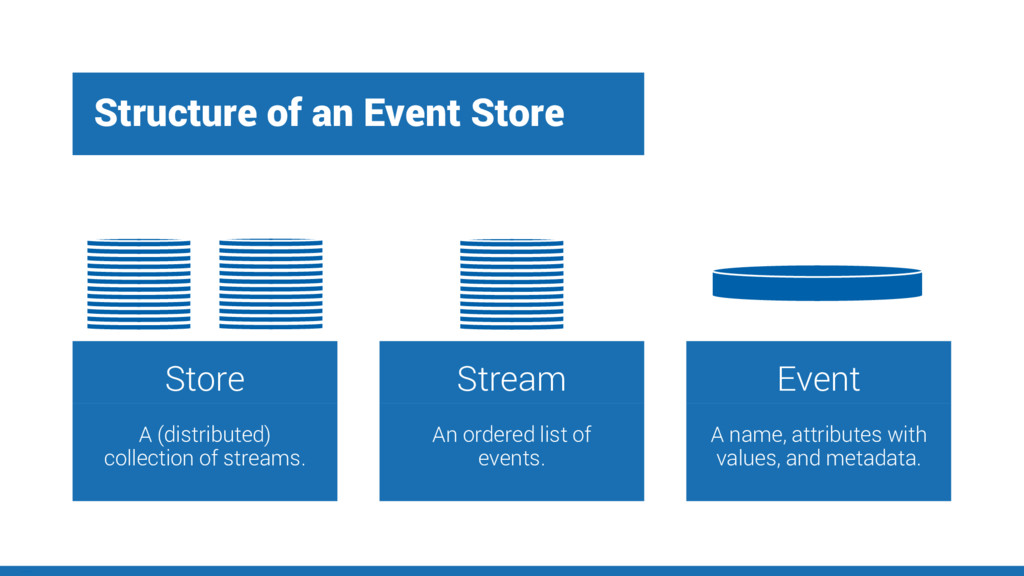 Structure of an Event Store Store A (distribute...