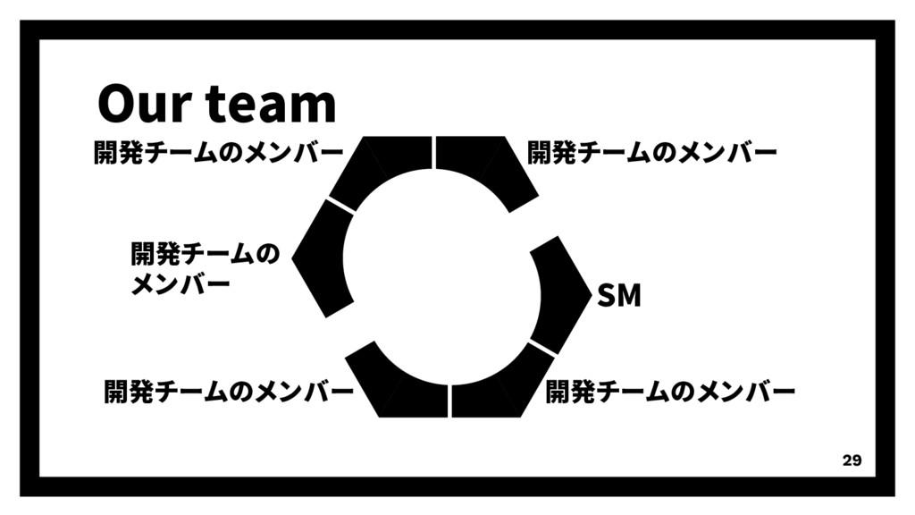 Our team 29 開発チームの メンバー 開発チームのメンバー SM 開発チームのメンバ...