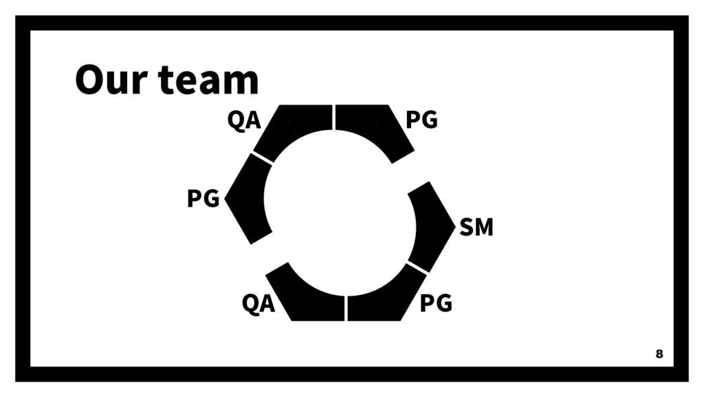 Our team 8 PG PG SM PG QA QA