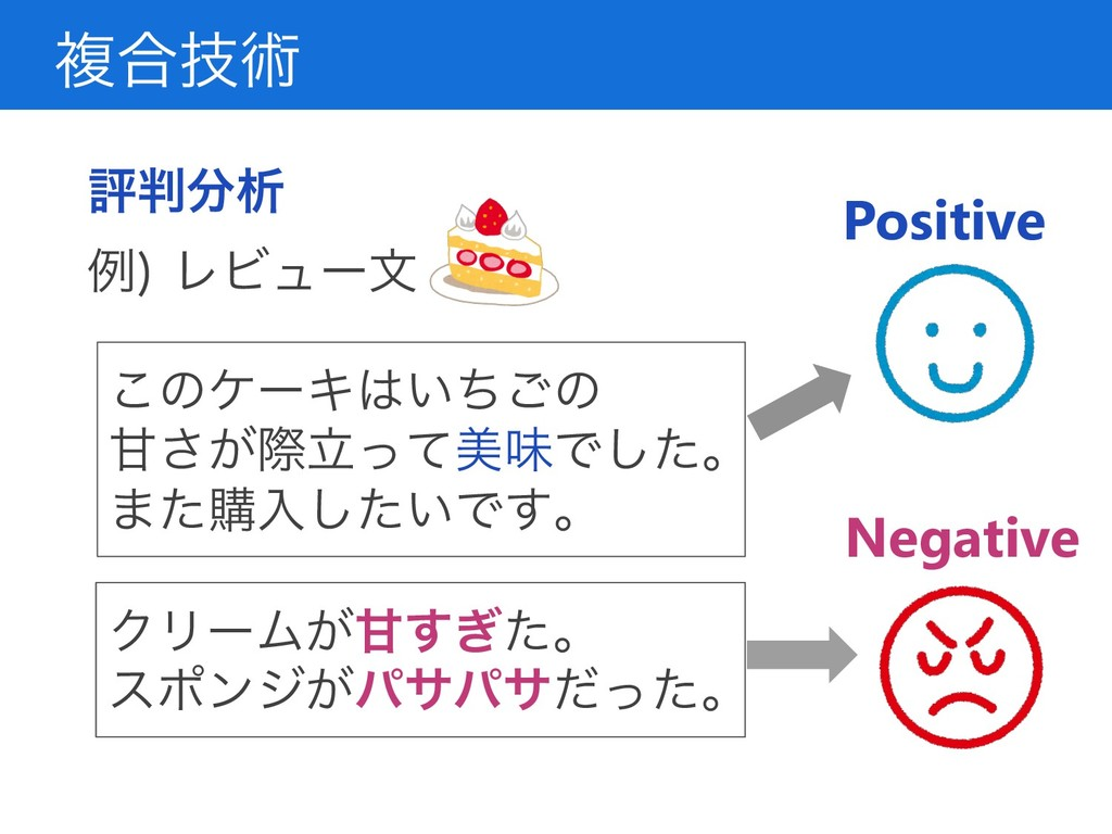 ෳ߹ٕज़ ධੳ ྫ ϨϏϡʔจ Positive Negative ͜ͷέʔΩ͍...