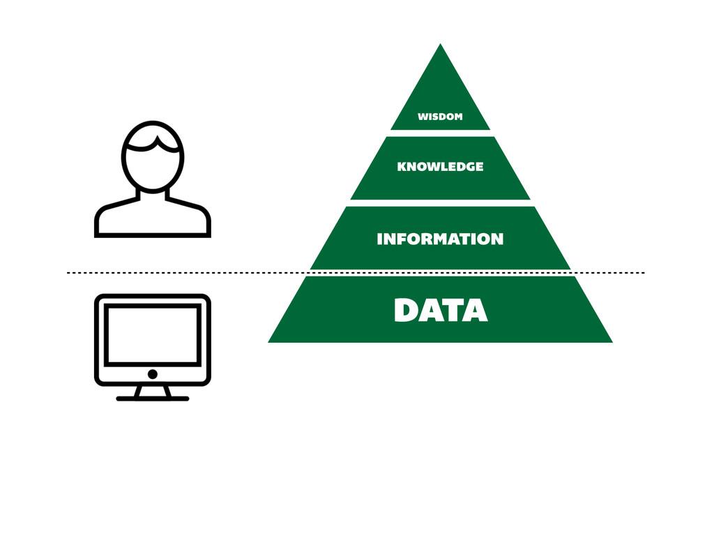 INFORMATION KNOWLEDGE WISDOM DATA