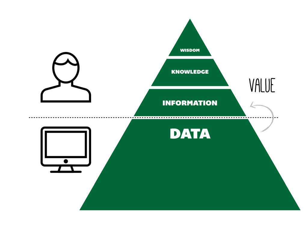 INFORMATION KNOWLEDGE WISDOM value DATA