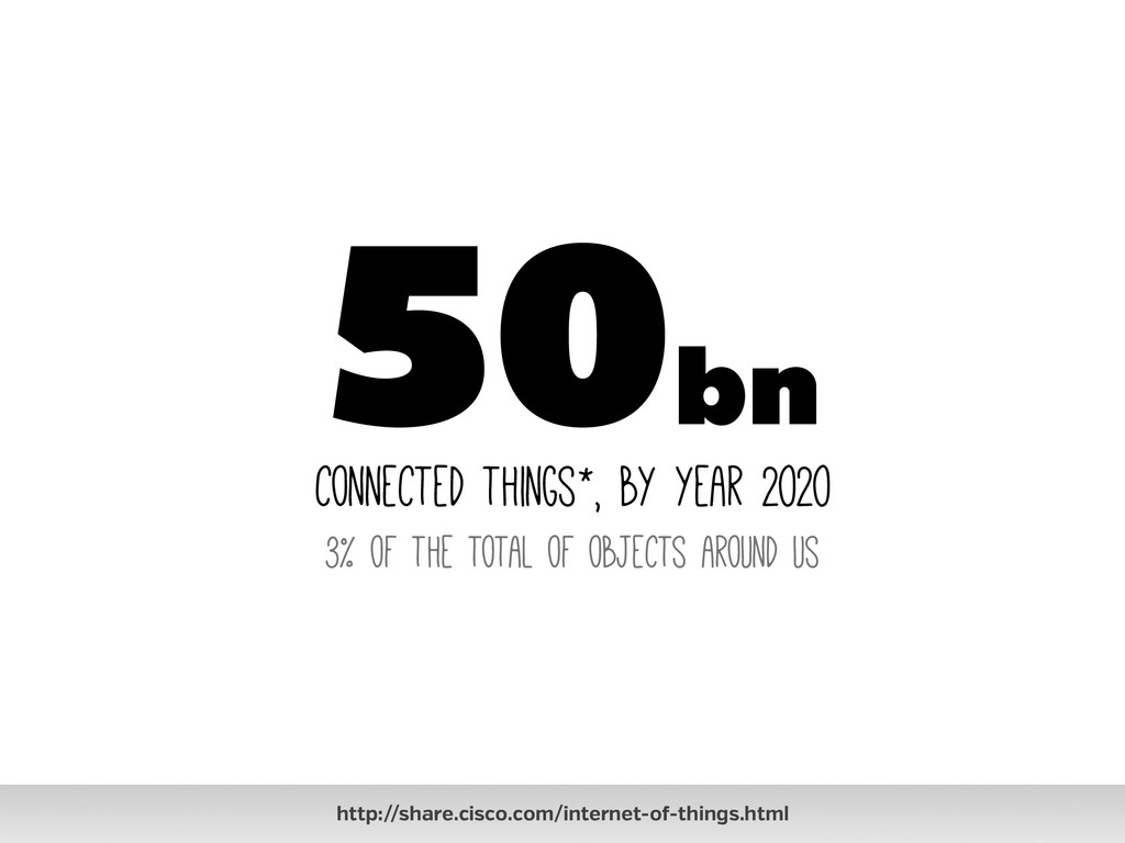 50bn connected things*, by year 2020 3% of the ...