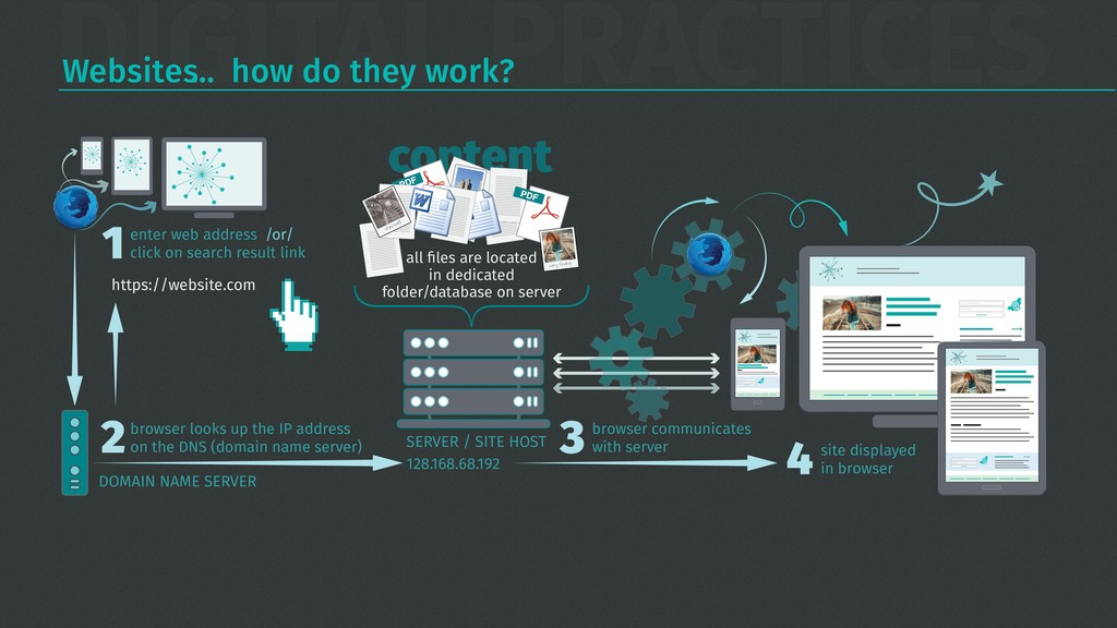 DIGITAL PRACTICES Websites… how do they work? e...