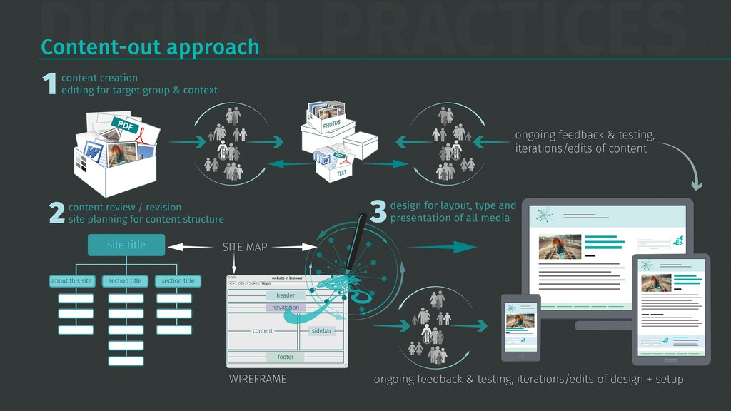 DIGITAL PRACTICES content creation editing for ...