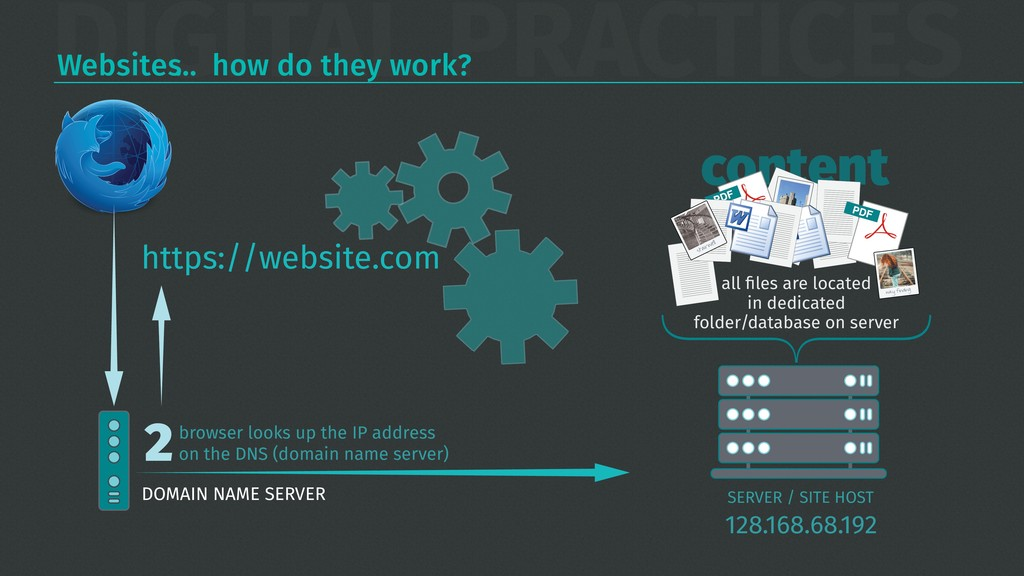 DIGITAL PRACTICES Websites… how do they work? h...