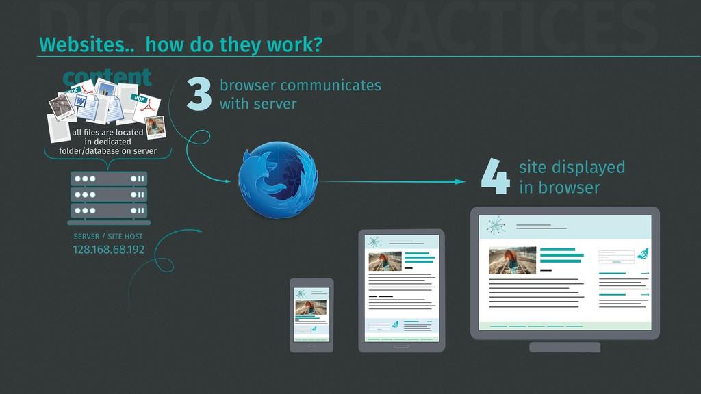 DIGITAL PRACTICES Websites… how do they work? 1...