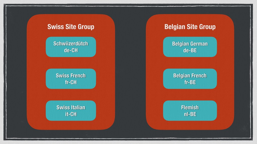 Belgian Site Group Swiss Site Group Schwiizerdü...