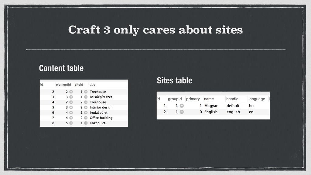 Craft 3 only cares about sites Content table Si...