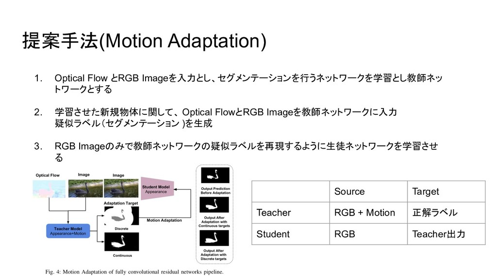 提案手法(Motion Adaptation) 1. Optical Flow とRGB Im...