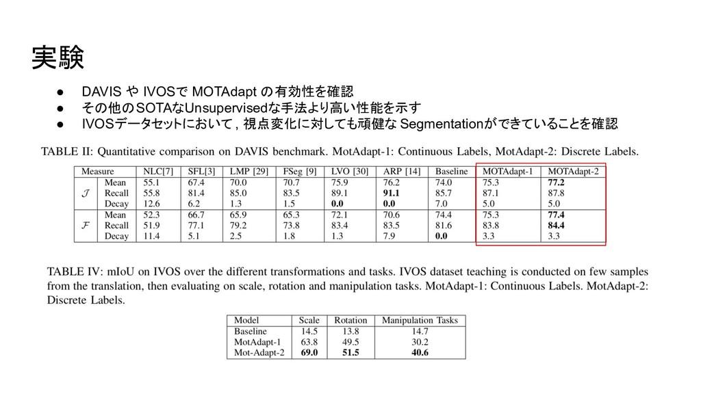 実験 ● DAVIS や IVOSで MOTAdapt の有効性を確認 ● その他のSOTAな...
