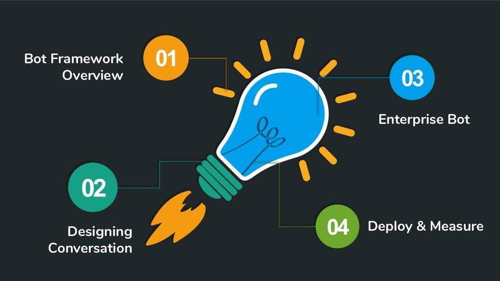 Bot Framework Overview Designing Conversation E...