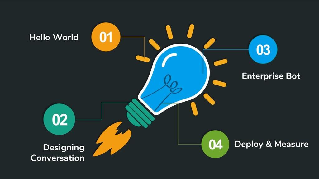 Hello World Designing Conversation Enterprise B...
