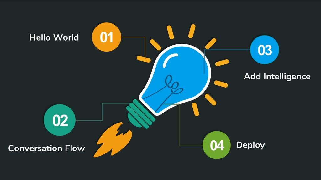 Hello World Conversation Flow Add Intelligence ...